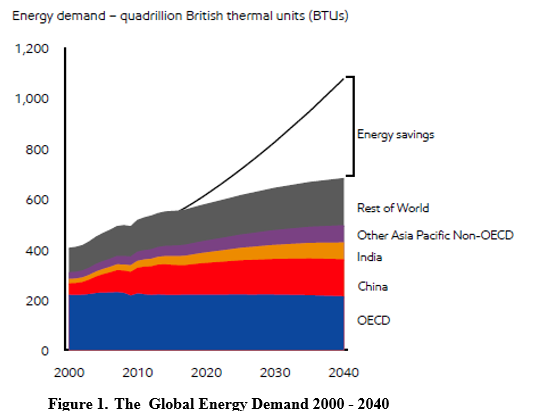 The global energy demand