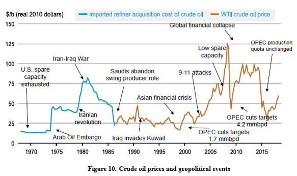Crude oil prices and geopolitical events