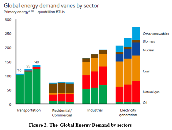 The global energy demand by sector