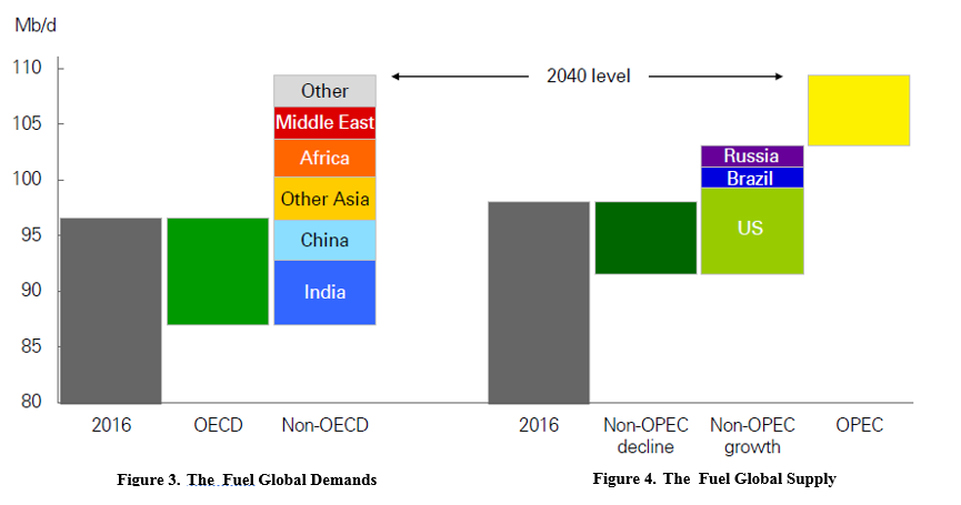 The Fuel Global Demand and Supply