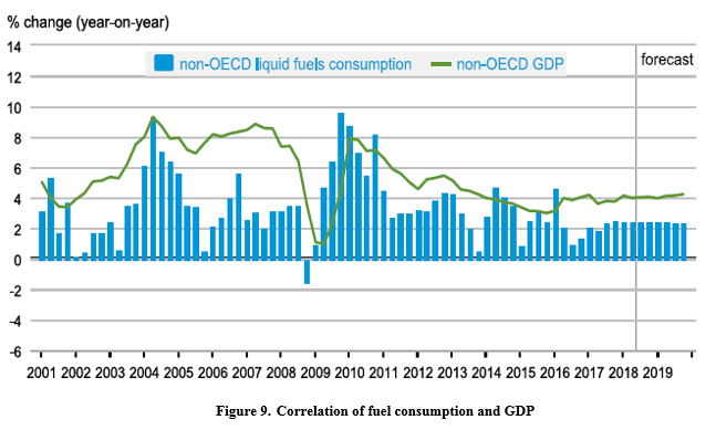 Correlation of fuel consumption and GDP