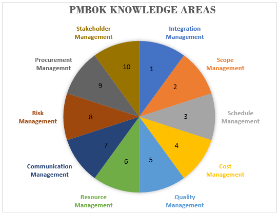PMBOK Knowledge Areas 6th Ed